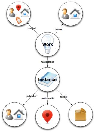 Le modèle BIBFRAME