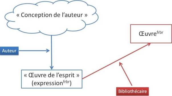 La « conception de l'auteur », l' « œuvre de l'esprit » et l'œuvre FRBR