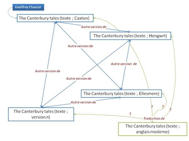 The Canterbury Tales (1)