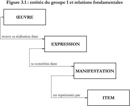 Entités du groupe 1 et relations fondamentales. FRBR § 3.1.1 Entités du groupe 1 : Œuvre, Expression, Manifestation, Item