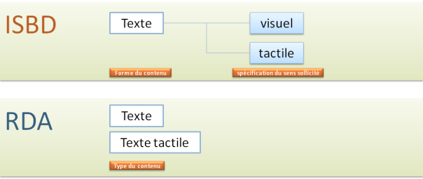 Forme / type de contenu (ISBD & RDA)