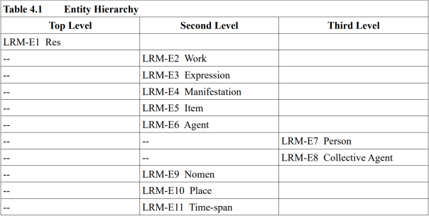 LRM, hiérarchie des entités