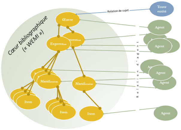 Modèle FRBR : schéma général